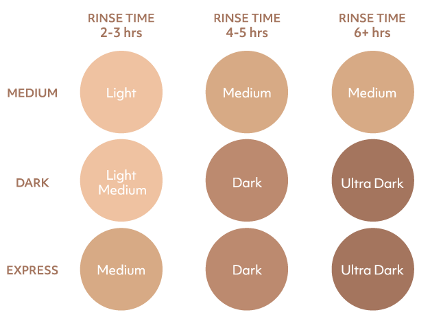 Spray tan colour guide